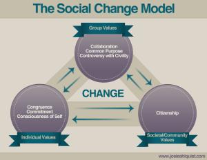 social change model edit
