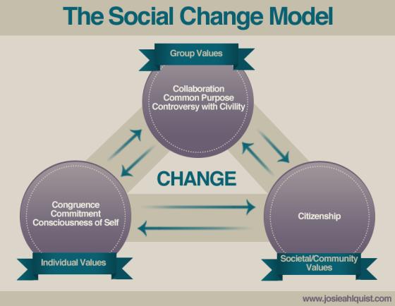 Josie Ahlquist's Diagram of the Social Change Model
